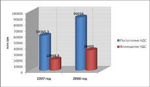 Дипломная работа анализ НДС на примере СПК КАТП Джанкой