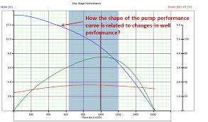 Pump Performance Curve And Its Data Tolerance Limits