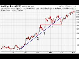 Trendline Charts Pro How To Combine Trend Line And A Moving Average Like A Pro