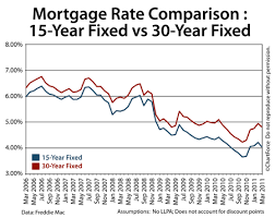 15 Year Fixed Rate Mortgages Look Cheap Compared To Comparable 30