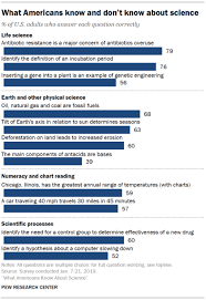 What Does Chart Mean In Science What Americans Know About Science Pew Research Center