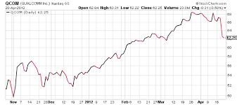 Qualcomm Stock Quote Impressive Qualcomm Take Advantage Of Overreaction Qualcomm Inc NASDAQ
