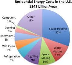 Household Energy Use Chart Interesting Stuff Energy