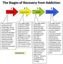 Stages Of Recovery Lamasa Jasonkellyphoto Co