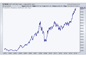 The Nifty 50 Hits All Time Highs Now What All Star Charts
