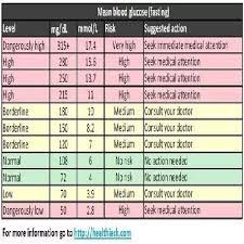 Fasting Blood Sugar Level 109 Blood Sugar Level Chart