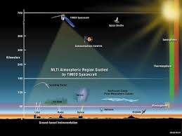 layer of the atmosphere ionosphere. ten successful years of mapping the middle atmosphere layer ionosphere