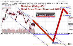 Gold Price Trend Forecast 2015 The Market Oracle