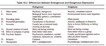 essay on mood disorders top essays disorders psychology differences between endogenous and exogenous depression