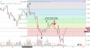 Adding The Fibonacci Levels By Investing Com Studios