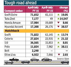 new launched car zestZest  Bolt fail to revive Tata Motors comeback bid  The