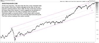 Dow Jones Weekly Chart 5 Insights From The Dow Jones 100 Year Chart Investing Haven