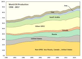 Natural Gas Liquids Price Chart Oil Price Outlook December 2017 Peak Oil Barrel