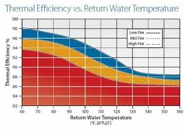 Boiler Efficiency Chart Emerson Swan Inc Blog Get The Most From Your High