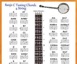 5 String Banjo Tuning Chart Banjo C Tuning 4 String Chords Chart Small Chart