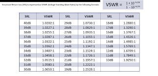 Rf Cable Loss Chart Vswr And Return Loss Of Coaxial Cables
