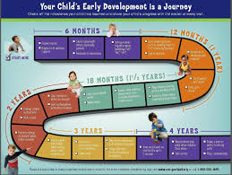 Cdc Developmental Milestones Chart Cdcs Act Early Brochure Developmental Stages