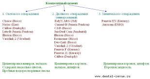 Применение коффердама при цементировке коронок Белорусский  Композитные цементы можно разделить на три группы
