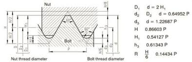 Mm Bolt Thread Chart Metric Thread Extended Thread Size Range