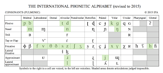 American English Ipa Chart Consonants
