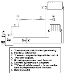 central heating wiring diagrams to central central heating timer wiring diagram central image on central heating wiring diagrams to