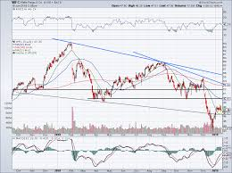 4 Must See Stock Charts For Wednesday Jpm Wfc Dal Nflx