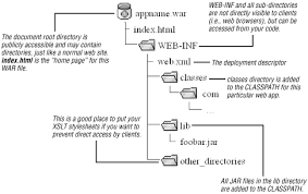 WAR Files and Deployment (Java and XSLT)