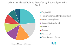 Castrol Grease Comparison Chart India Lubricants Market Growth Trends And Forecasts