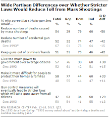 section views of stricter gun laws pew research center 3 12 13 6