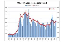 2016 Fha Mip Chart Even This Incentive Didnt Get Millennials To Buy Homes