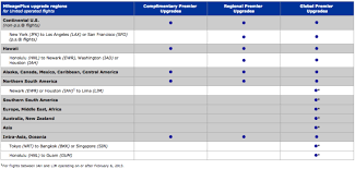 United Airlines Upgrade Policies Travel Codex