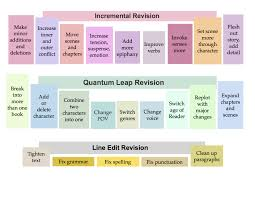 Fiction Chart Novel Revision Charts 2 Tools For Smart Re Thinking Of Your