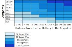 what gauge wire do i need for my amp learning center sonic car audio wire gauge chart