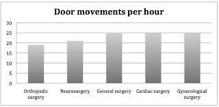 Overview Of The Door Movements Of Five Indicator Surgeries