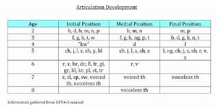 Image Result For Speech Sound Development Chart Asha Abiding