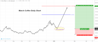 March 2021 coffee (ice futures) tfc commodity charts. Coffee Futures Technical Analysis Trilateral Inc
