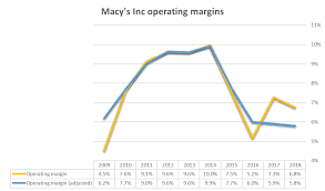 Macy S Stock Chart Macys Dividend Is Not Unsustainable Macys Inc Nyse M