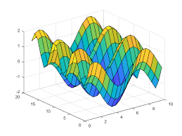 Surface Chart Definition Surface Plot Matlab Surf
