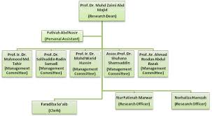 Personal Organizational Chart Construction Organizational Chart Template Construction