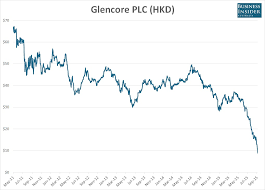 Chart The 88 Four Year Demolition Of Glencores Share