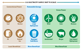 what is green power green power partnership us epa gpp energy supply graphic