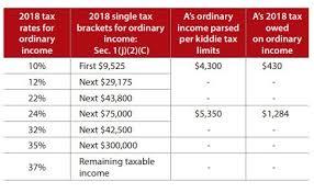 Understanding The New Kiddie Tax Journal Of Accountancy