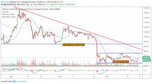 6 400 Beckons As Bitcoin Forms A Choppy Rectangle Pattern