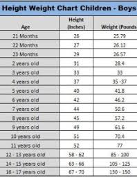 Normal Height And Weight Normal Height Weight Chart Child Www Homeschoolingforfree Org