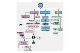 11 C 30 Rock Ge Org Chart By Spockosbrain Ge Org Chart