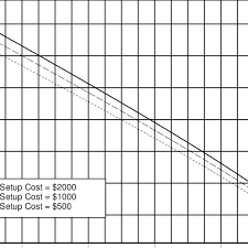 Optimal Order Control Policy X T For A Chart With