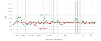 Speaker Frequency Range Chart What About All Those Speaker Specs B H Explora