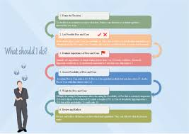 Process Template Decision Making Process Examples And Templates