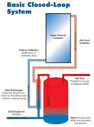 Heated Water Pump Solar Water Heating Systems Buyers Guide Home Power Magazine