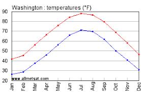 Washington Dc Climate Annual Temperature Statistics